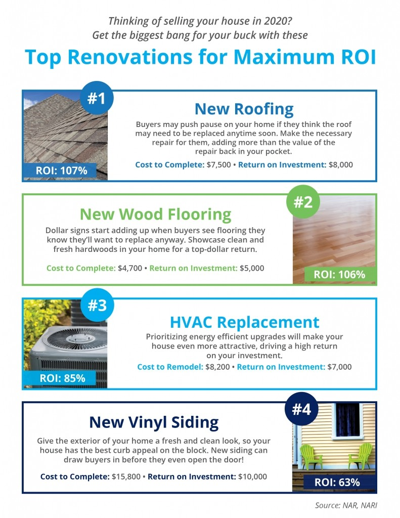 Top Renovations For Maximum Return On Investment Tri W News